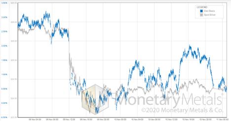 Monetary Metals Chart